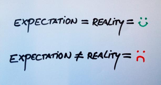 expectation-reallity-formula