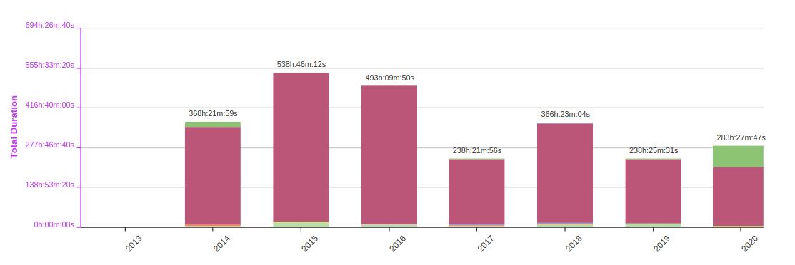 Graph displays total duration breakdown by year in Endomondo