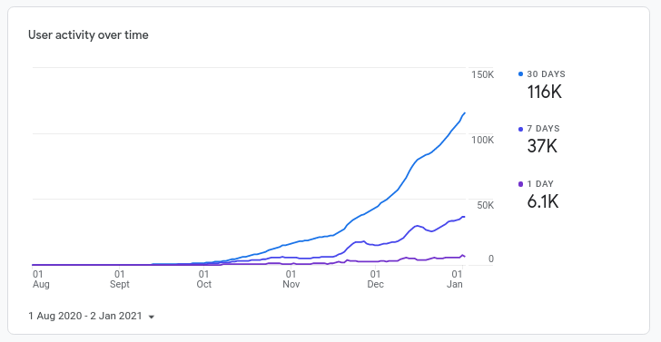 Google Analytics chart from zero to 6 thousand daily users in 6 months