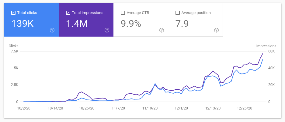 Google Search Console chart displaying growth