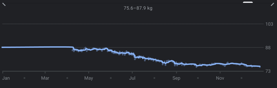 Weight goes down steady