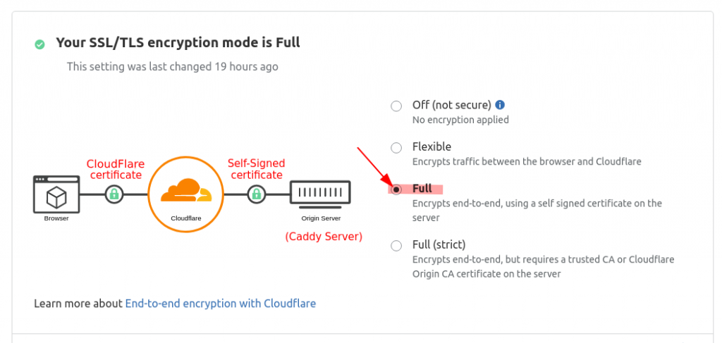 Configure Cloudflare to use full encryption with Caddy self-signed certificate